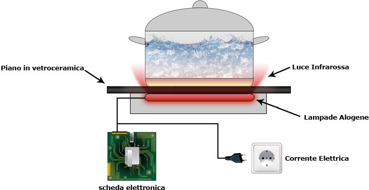 Cucina Ad Induzione Funzionamento.Piani Cottura Ad Induzione Cuocere Senza Fiamma Cottura A
